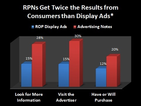 Image of chart showing the value of using RPNs